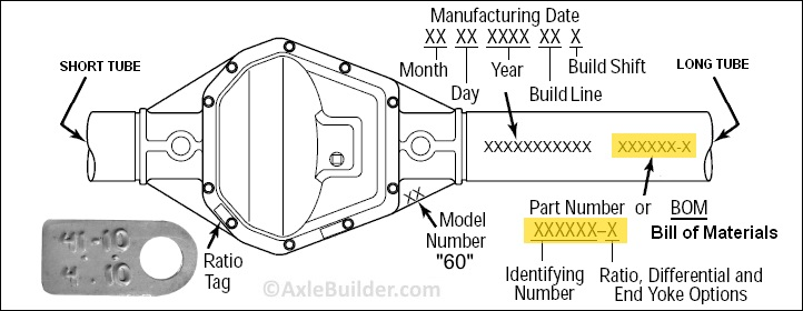 Axle Builder | Dana 60 Identification (BOM Lookup)